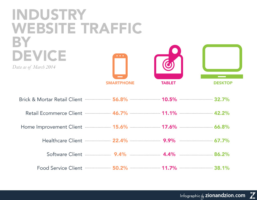 Website Traffic By Device