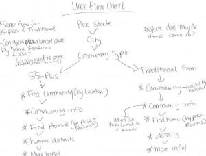 User Flow Chart