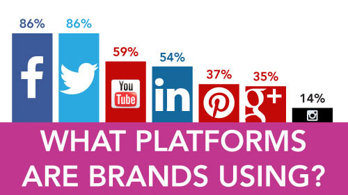 What Social Media Platforms Are Brands Using