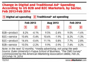Change In Marketing Spend