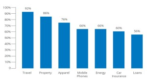 Percent of consumers using search in their purchase journey – Source: Google
