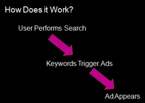 How Paid Search Works