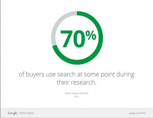 Percent Of Purchases Using Search