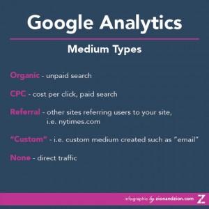 Google Analytics Mediums