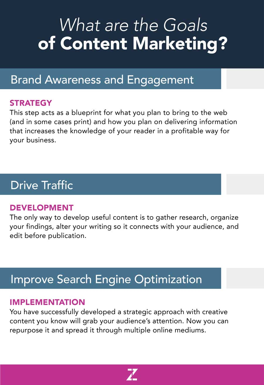 Goals of Content Marketing