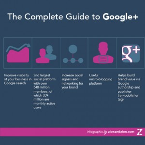 Google Plus Complete Guide
