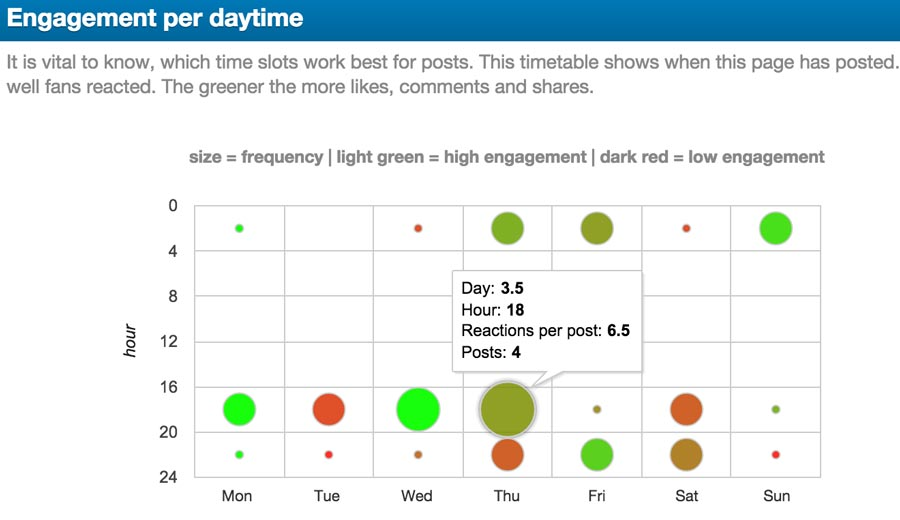 Facebook Time of Day Engagement