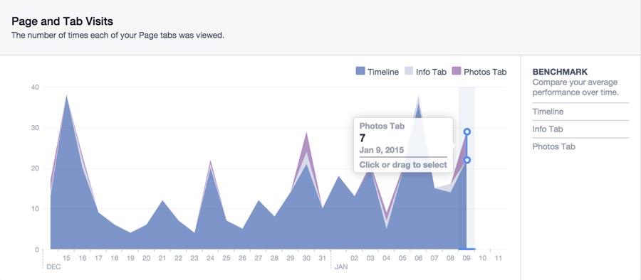 Facebook Insights Post and Tab Views