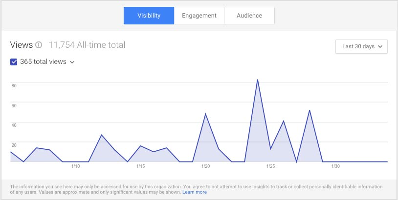 Google Plus Insights for Visibility