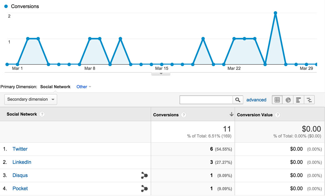 Google Analytics Social Conversions