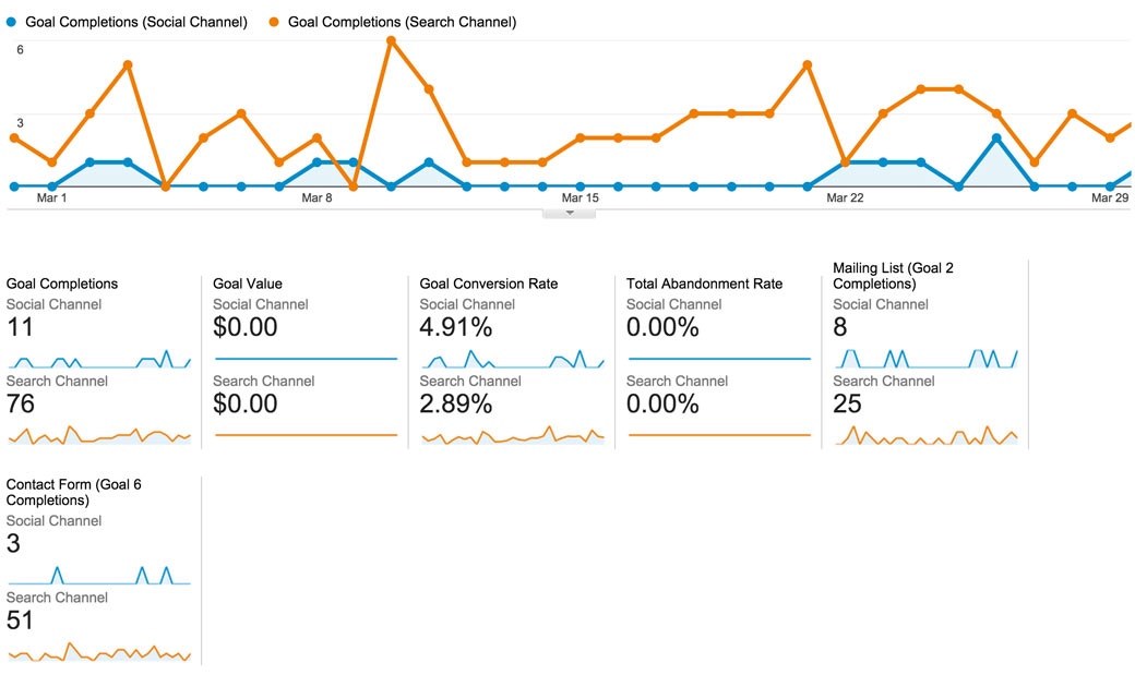 Google Analytics Social Segment Comparison