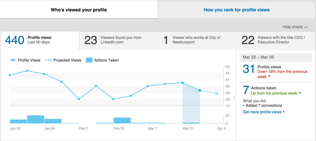 Linkedin Profile Analytics
