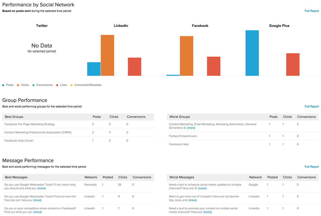 Oktopost Social Publishing Analytics