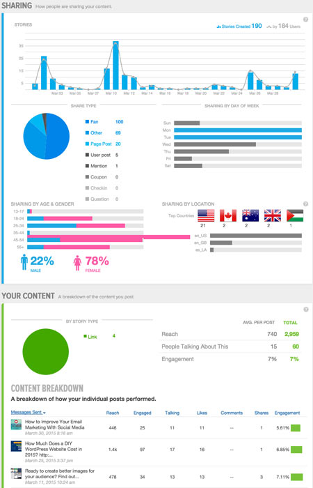 Sprout Social Facebook Analytics