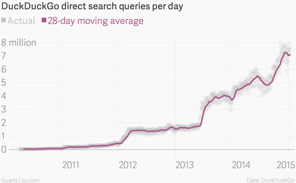 DuckDuckGo Search Queries