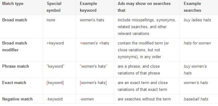 Google AdWords Keyword Chart