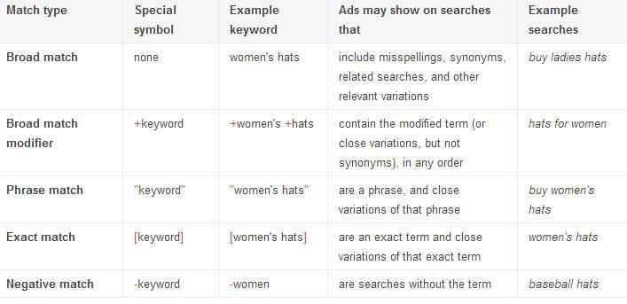Google AdWords Keyword Chart