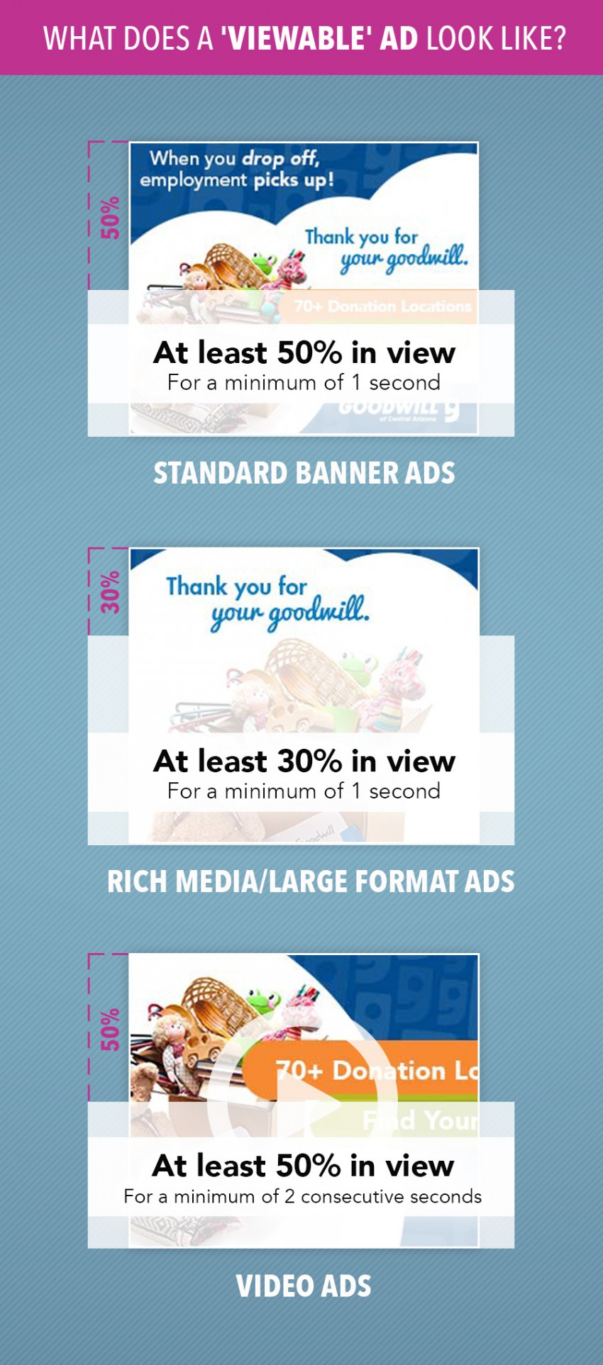what viewable ads look like