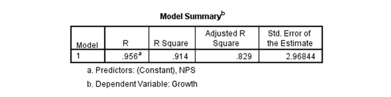 isp model summary