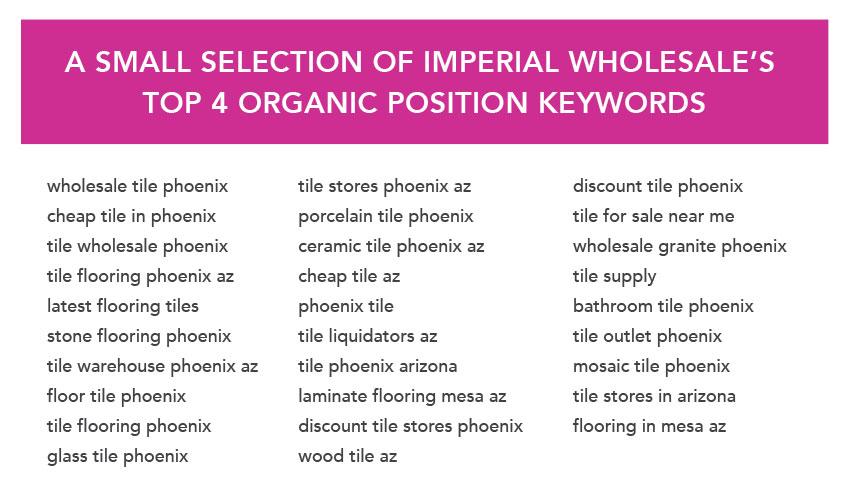 organic keyword rankings 1 to 4
