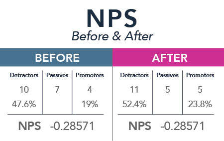 before after nps