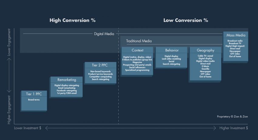 Spectrum of engagement vs conversion