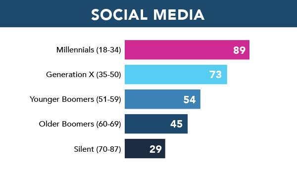 pew-social-media-graph