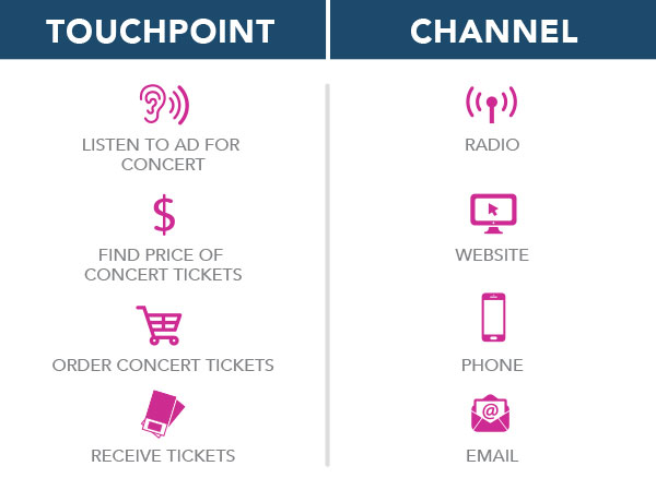 touchpoint channel table