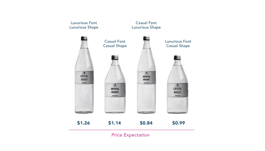 price expectation