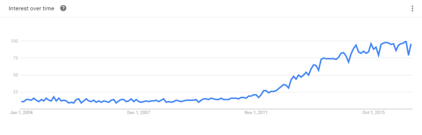 "Google Trends for ""Content Marketing"""