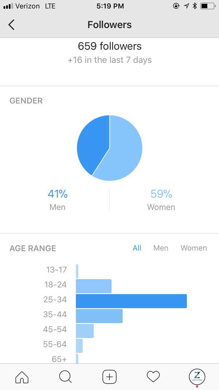 instagram analytics page