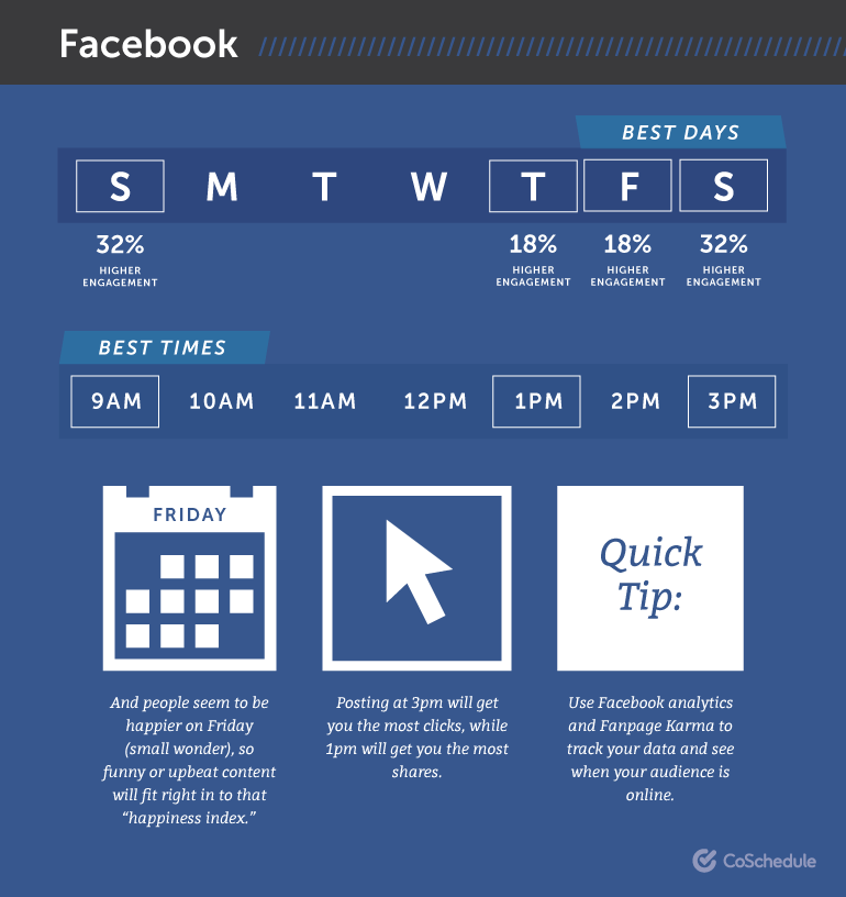 best times to post to fb