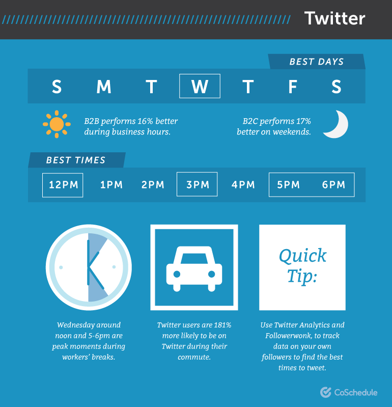 when to tweet