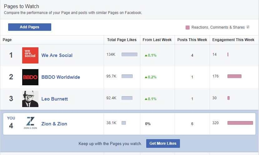 fb insights pages to watch