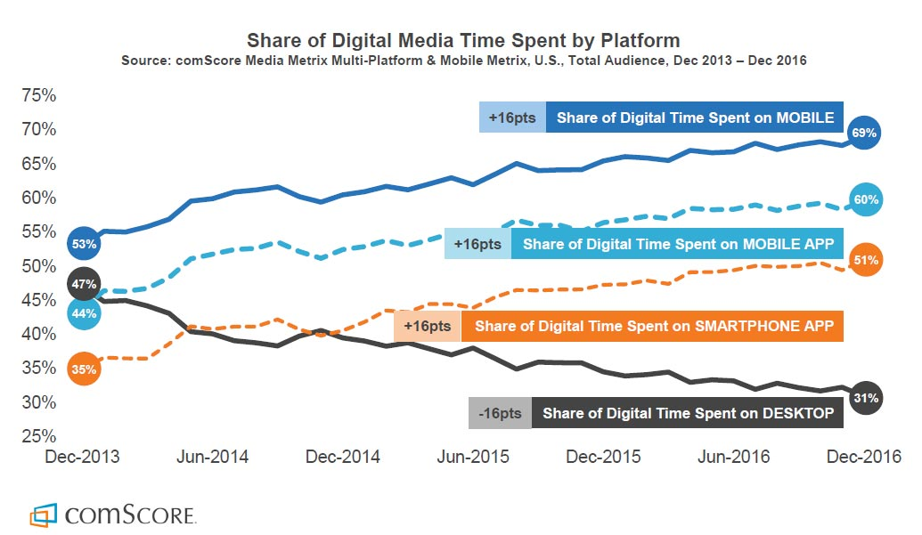 share of time per digital platform