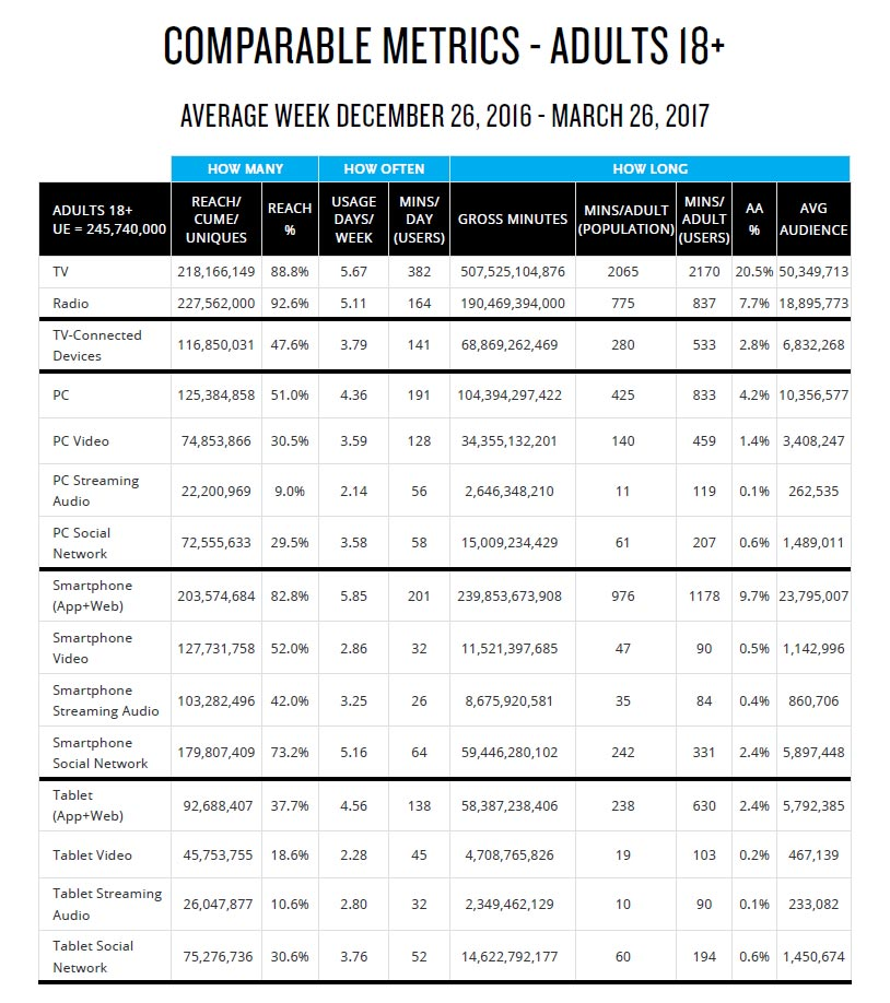 Data collected by Nielsen q1 2017 metrics