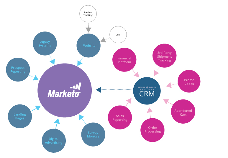 marketing automation integration