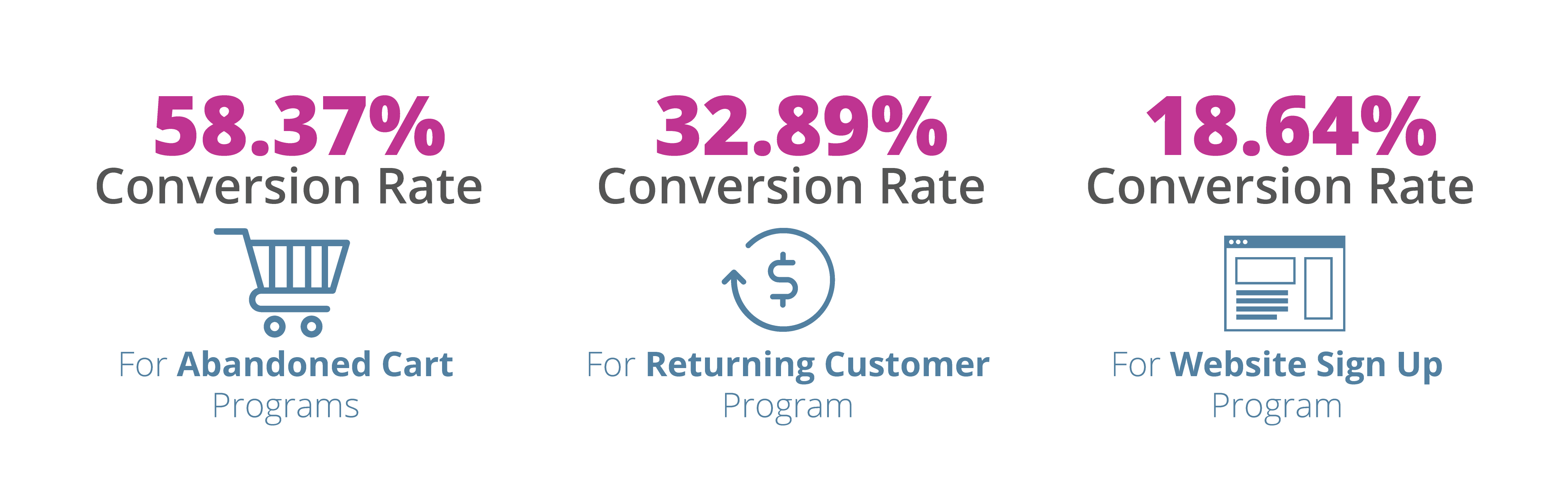 Marketing Automation Conversion Rate