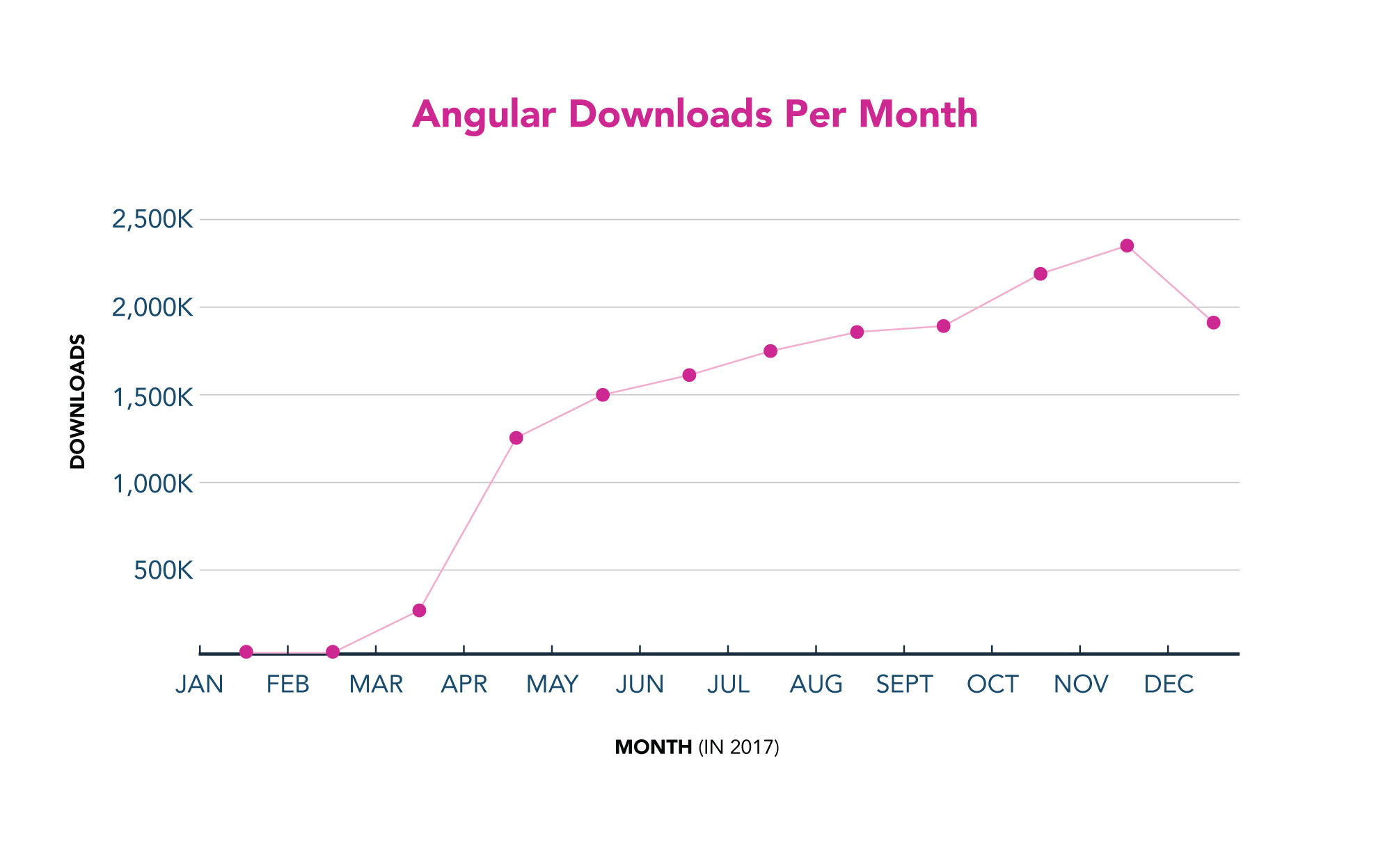 Angular Downloads Per Month
