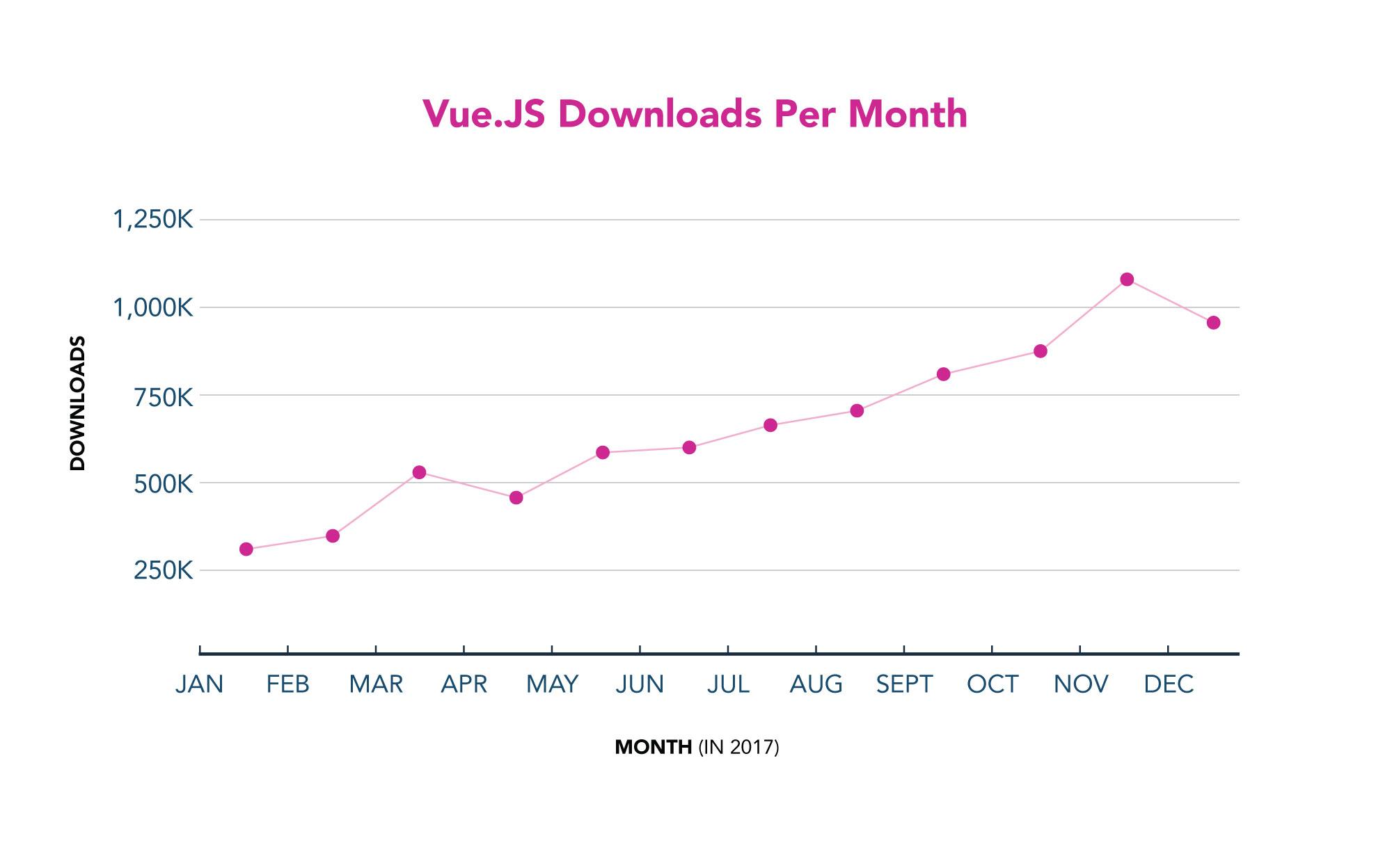 Vue JS Downloads Per Month