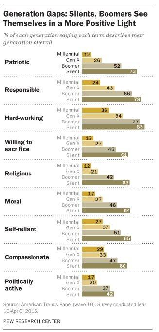 generation gaps