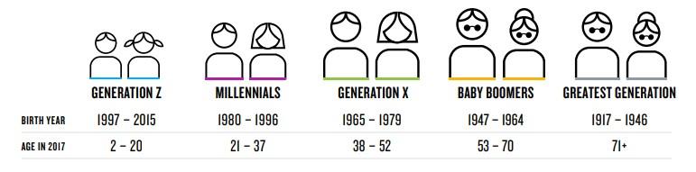 generation ranges