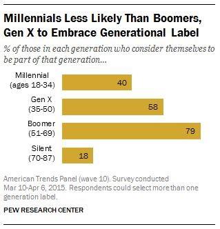generational label