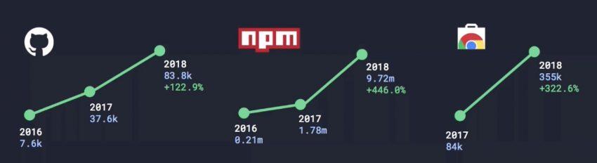 npm graph