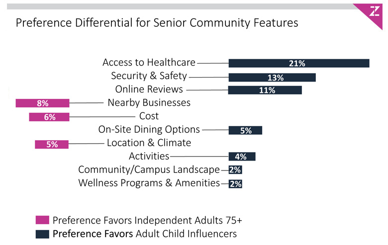 Senior Living Community Features Figure-3