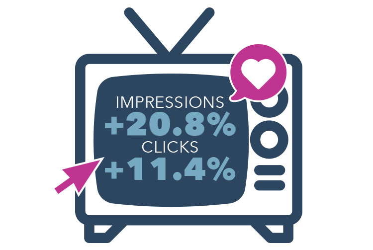 Shoppers Supply Brand Awareness From TV - RIght Side - Results