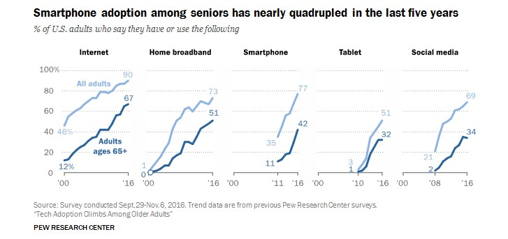 smartphone pew research data