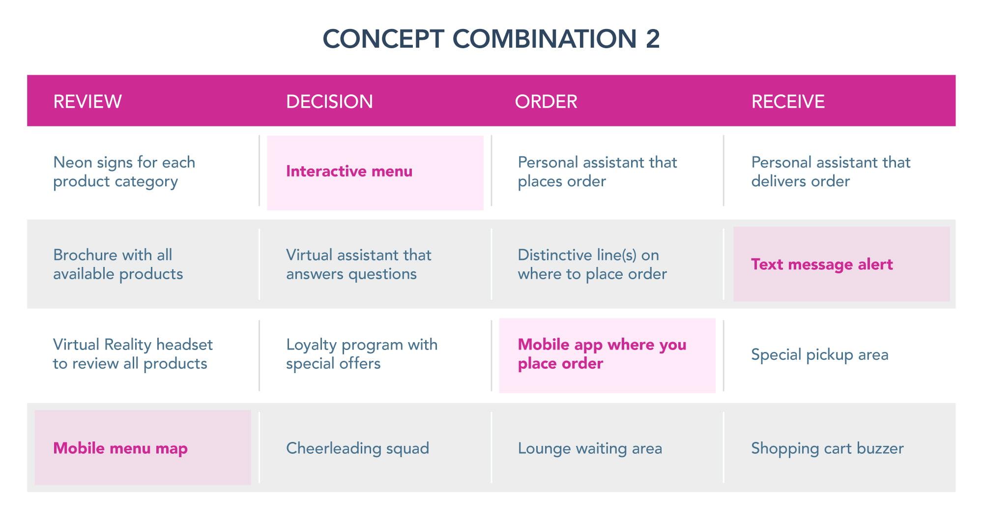 Concept Combination 2