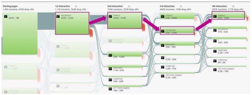 Google Analytics | The Basics of Building A Website: UX