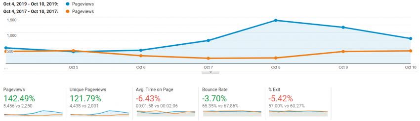 Google Analytics | UX Benchmarking
